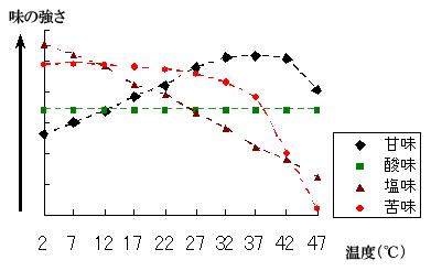 ondo_mikaku_graph.jpg